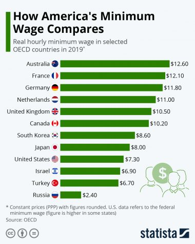 Graph depicting the minimum wage between modern developed countries. The United States ranks ninth on this list. There is a $5.30 dollar difference between the leading country (Australia) and the United States.
